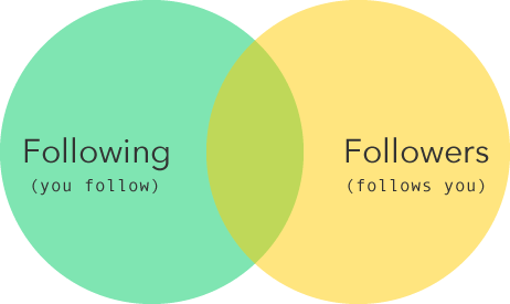 Following / Followers